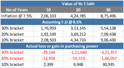 FD - Loss in purchasing power
