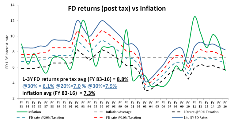 FD Post Tax Returns vs Inflation.png