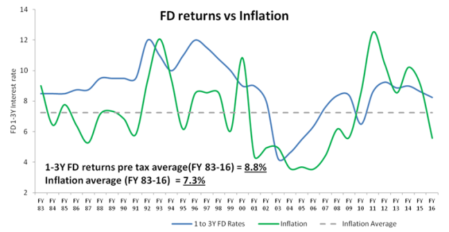 FD Pre Tax Returns - vs Inflation.png