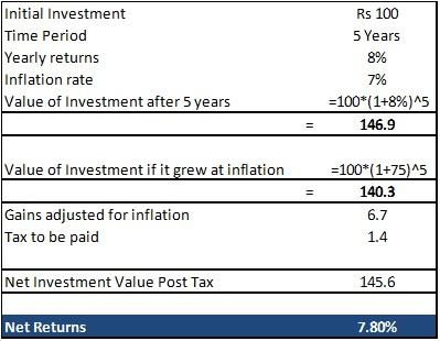 FD vs Debt Fund - Tax Illustration.jpg