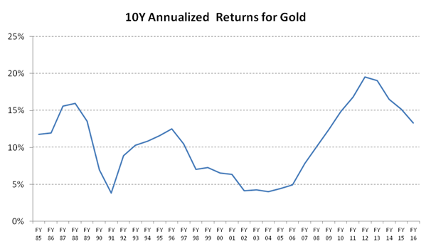 Gold Price - 10Y Rolling Returns