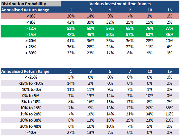 Sensex - Distribution Probability