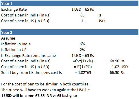 USD INR - Driven by Inflation Differential