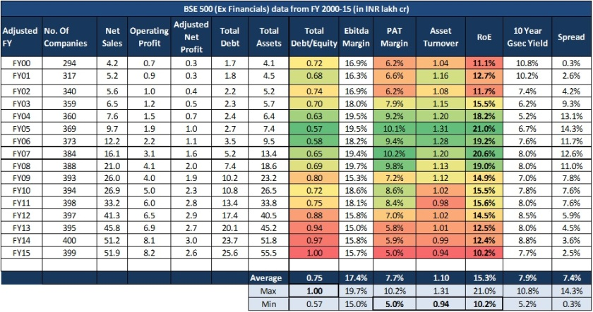 BSE 500 (Ex Financials) Summary