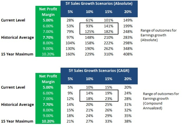 Earnings Growth Projection