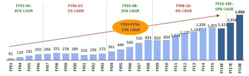 Sensex Earnings Growth