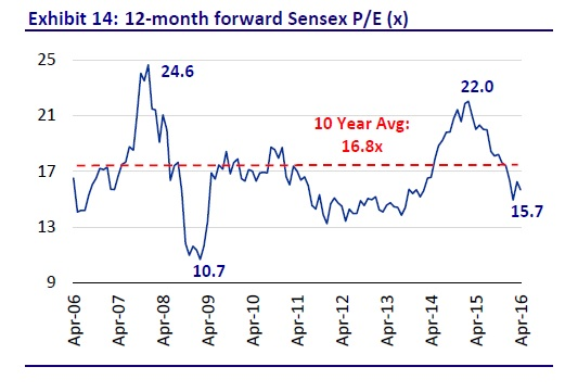 Sensex Valuations - 1Y Fwd PE