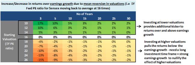 Valuation Kicker
