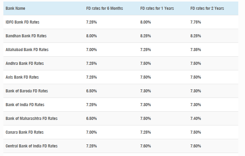 FD rates.PNG