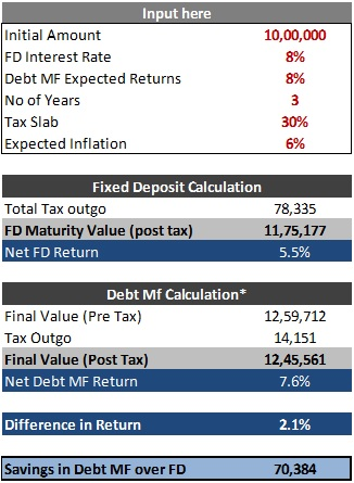 FD vs Debt Fund Excel