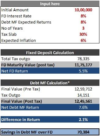 FD vs Debt Fund Excel