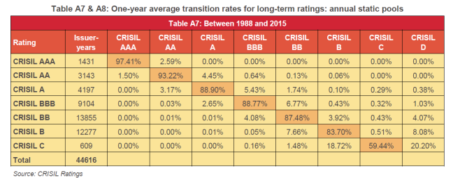 Ratings & Default Probability