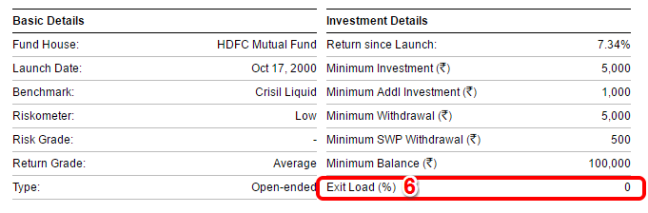 HDFC Liquid Fund -Exit Load