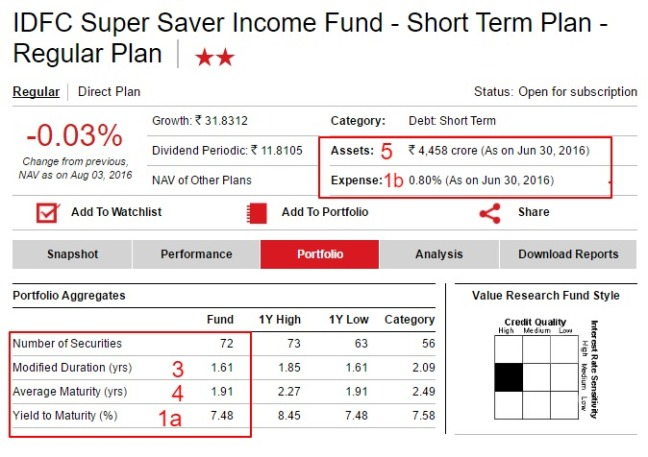 IDFC Super Saver Income Fund   Short Term Plan   - 1