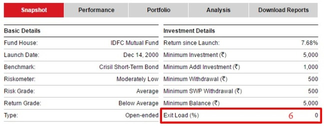 IDFC Super Saver Income Fund   Short Term Plan  2