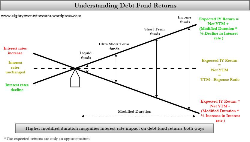 Understanding Debt Fund Returns