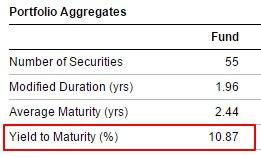 Credit Strategy - YTM