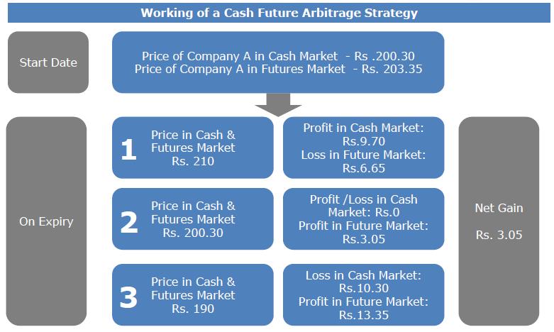 arbitrage-example