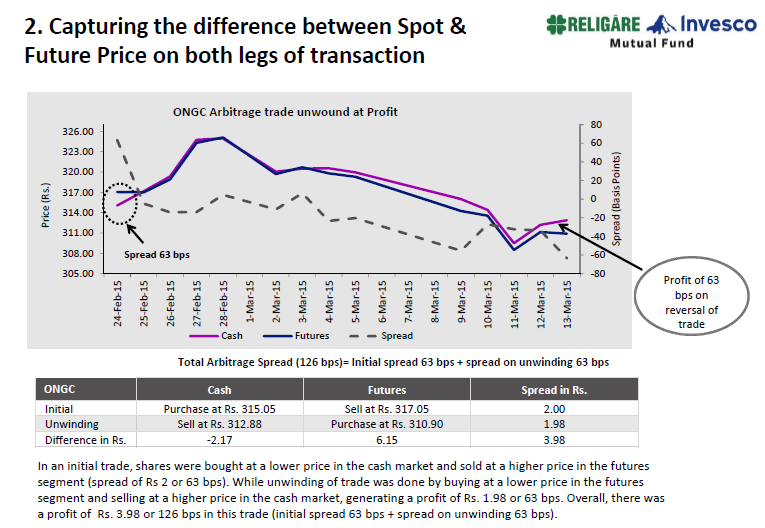 religare-arb-2