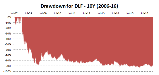 dlf-drawdown-graph