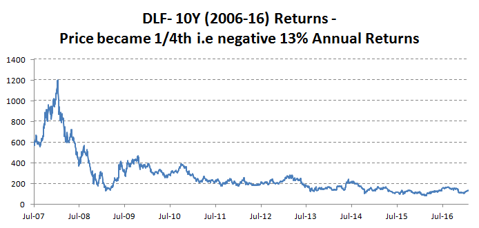 dlf-price-graph