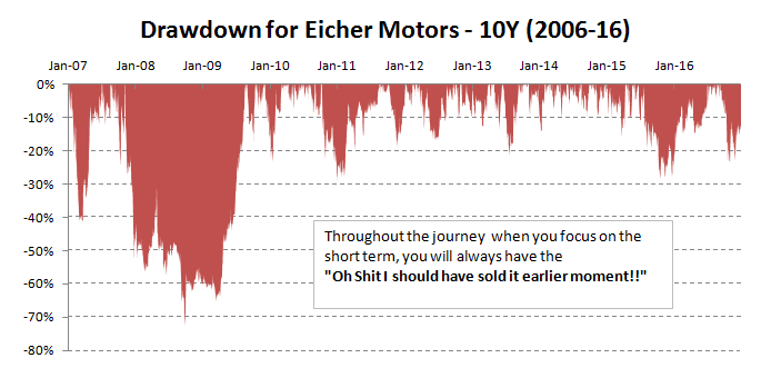 eicher-motors-drawdown-graph