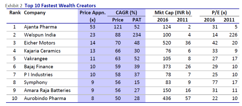 top-10-fastest-wealth-creators