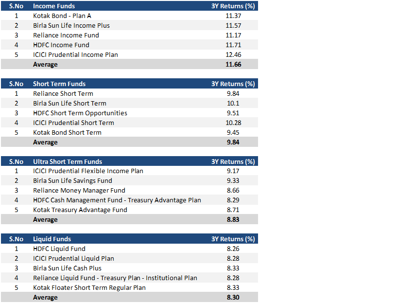 3y-debt-category-returns