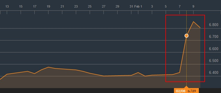 india-govt-bond-generic-bid-yield-10-year-analysis-gind10yr-bloomberg-markets