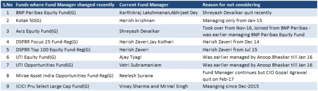 Fund Manager Changes