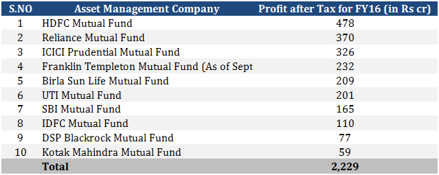 fy16-top-10-amc-profits