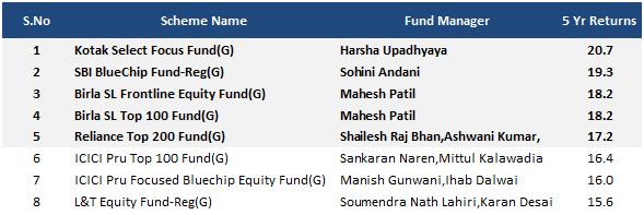Top 5 based on 5y returns
