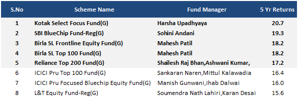 Top 5 based on 5y returns