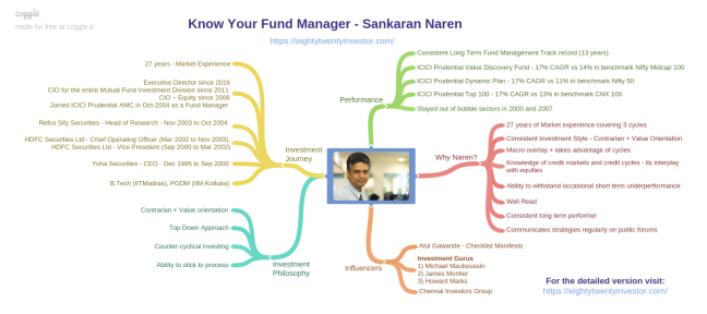 Eighty Twenty Inevstor - Know Your Fund Manager -Sankaran Naren