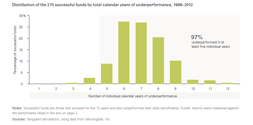 Even the best funds underperform