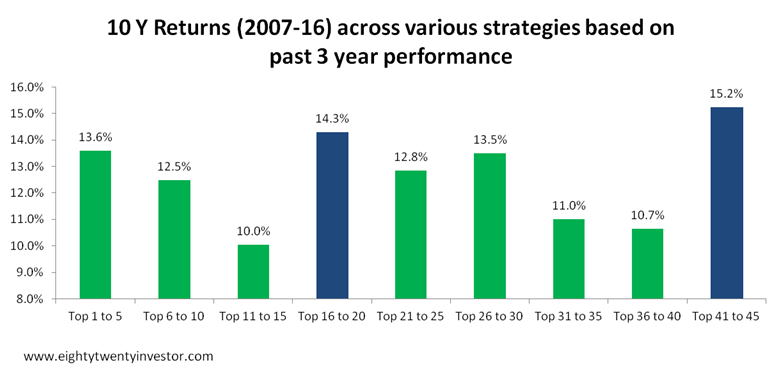 3year based - All Strategies Performance.png