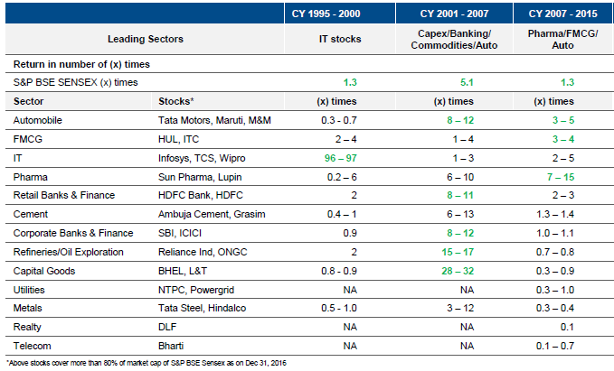 Sector Performance across cycles