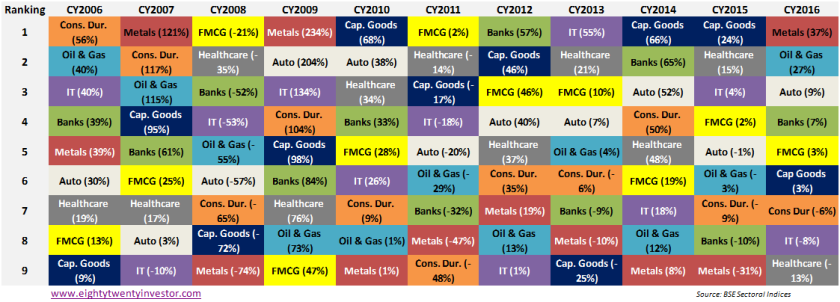 Sector wise calendar year performance.png