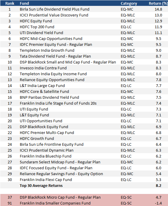 Equity Div Funds 2008-10