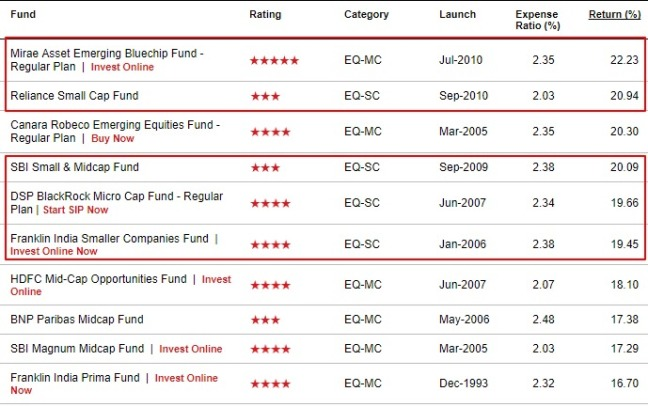 Fund returns in last cycle.jpg
