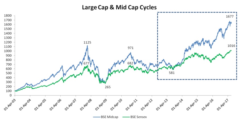 MidCap Cycle