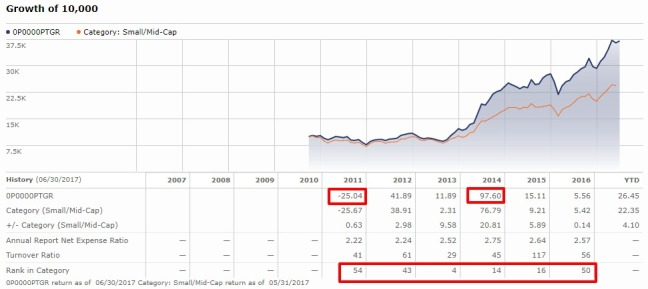 Reliance Small Cap Fund Growth Mutual Fund Performance Analysis (1)