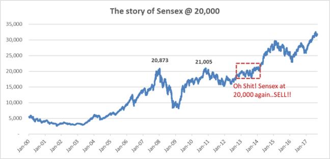 Sensex at 20000