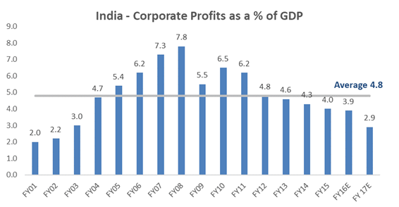 corp pat as a % of GDP.png