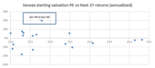 fwd 2Y Returns vs Starting PE