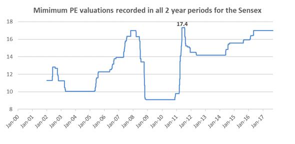 Sensex Min PE 2Y data.png