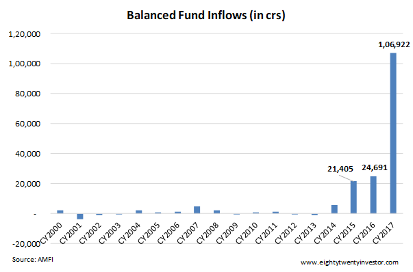 Balanced Fund Flows 2017.png