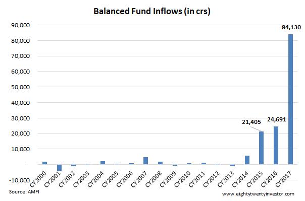 Balanced Fund Flows 2017.png