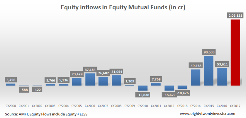 CY Equity Flows.png