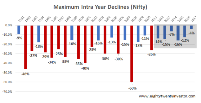 Nifty Intra Year Returns